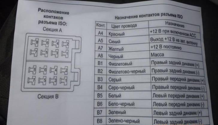 Схема контактов ISO