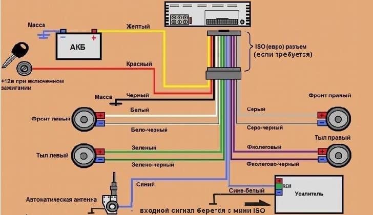 Схема подключения ISO разъема автомагнитолы