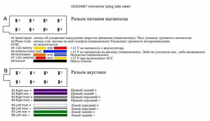 Схема распиновки