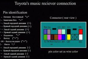 Схема распиновки разьемов штатной магнитолы на автомобилях Тойота (Toyota)