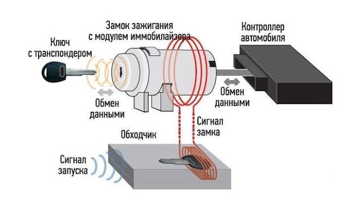 Схема обходчика с ключом