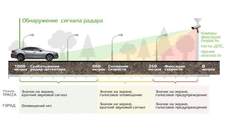 Схема работы радар-детектора