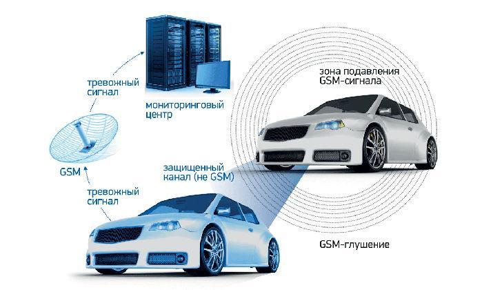 Схема работы спутниковой сигнализации