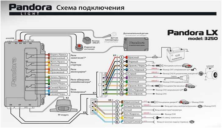 Схема Pandora