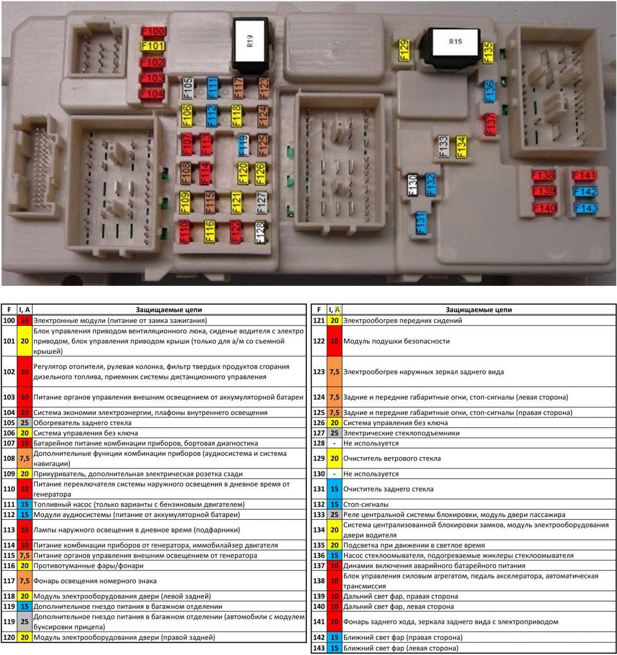 Схема предохранителей Форд фокус 2