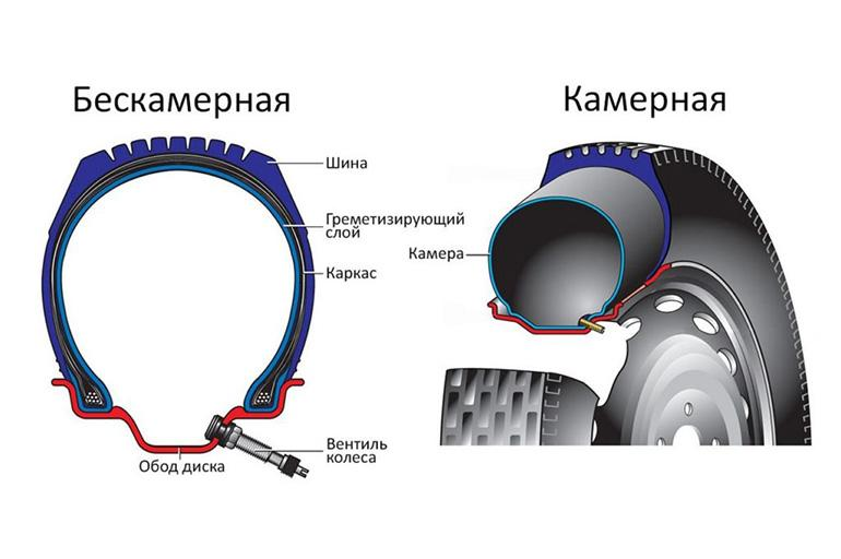 Отличие от камерных шин